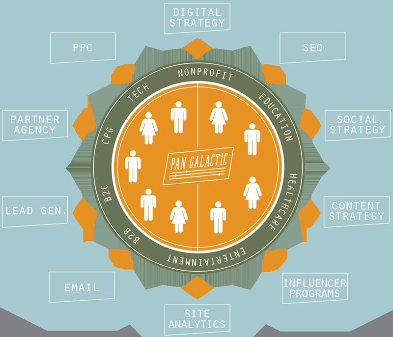 Services Brainstorming Diagram