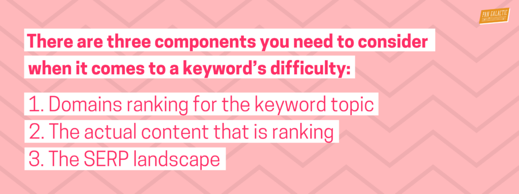 There are three components you need to consider when it comes to a keyword's difficulty: Domains ranking for the keyword topic, the actual content that is ranking, and the SERP landscape.